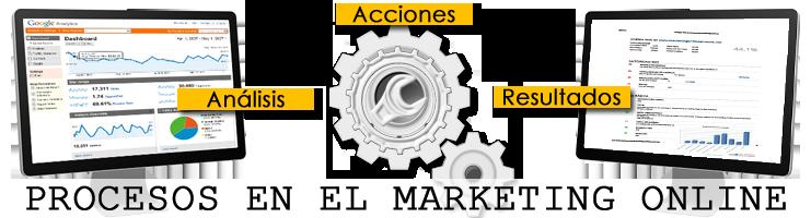 Acciones de empresas de posicionamiento web en buscadores para conseguir resultados.