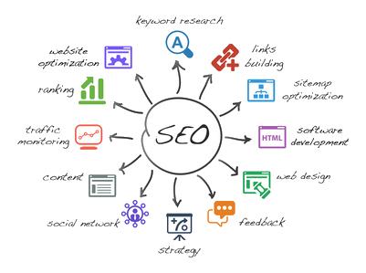 Acciones a desarrollar por las empresas de posicionamiento web en buscadores.