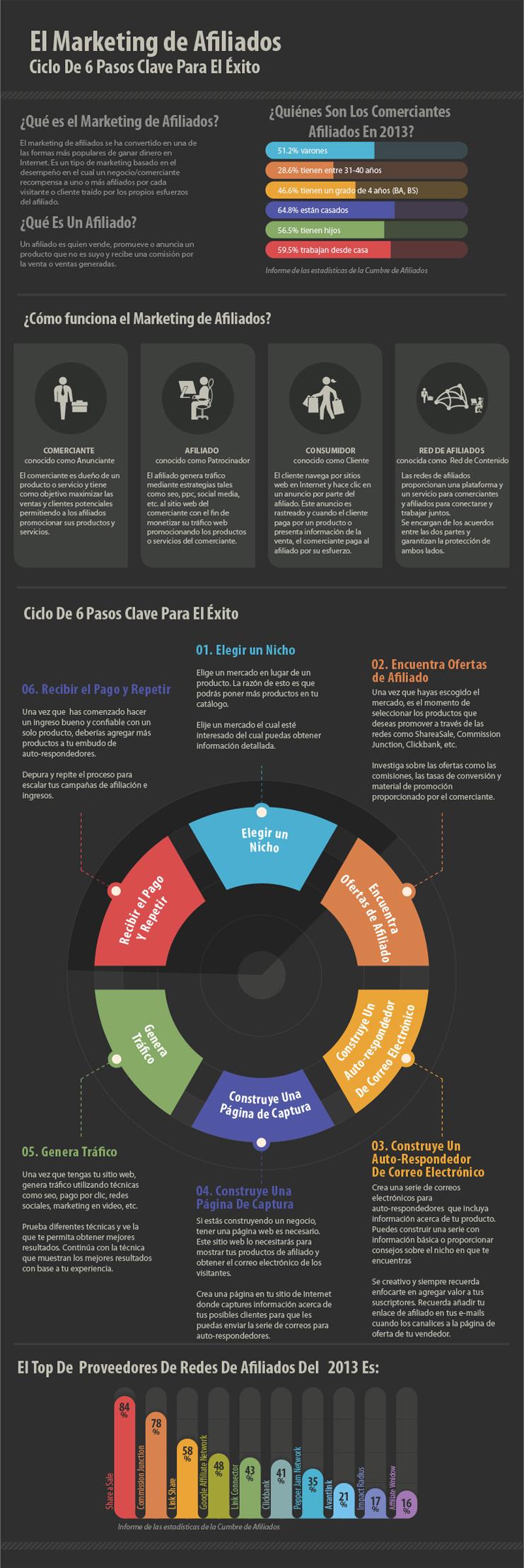 Completa infografía de Marketing de afiliados.