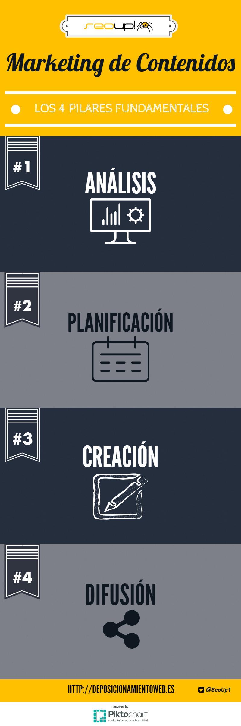 Infografía: Los 4 pilares fundamentales del marketing de contenidos.