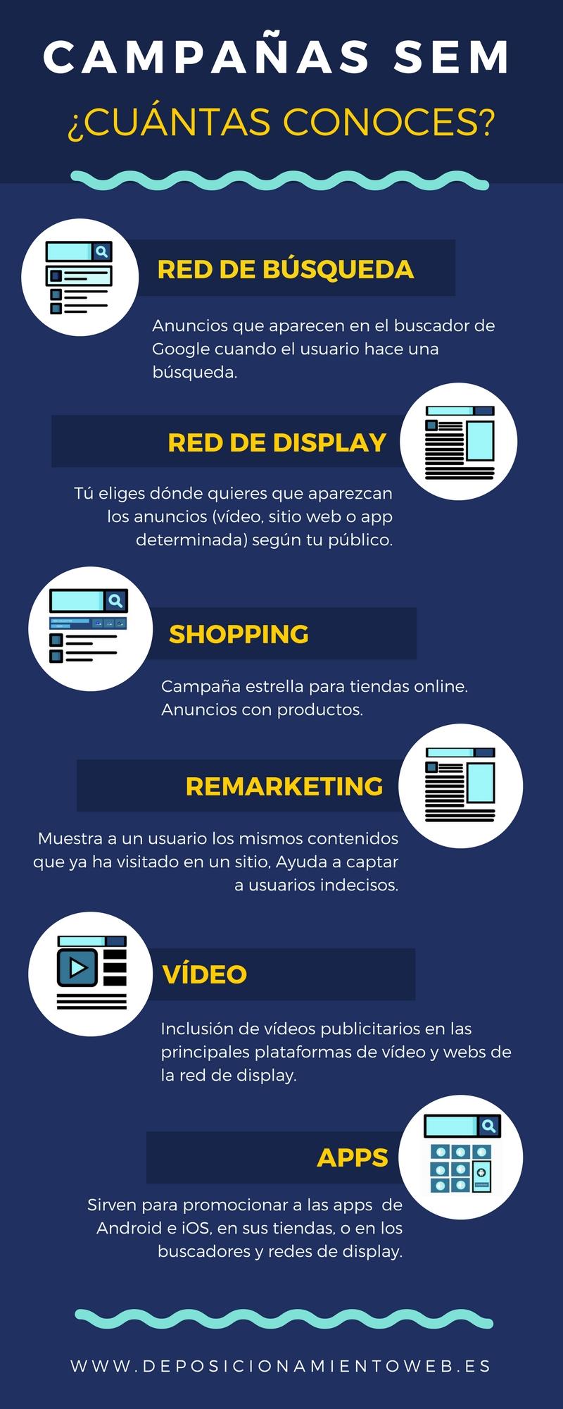 Infografía sobre los tipos de campañas en Google Adwords existentes.
