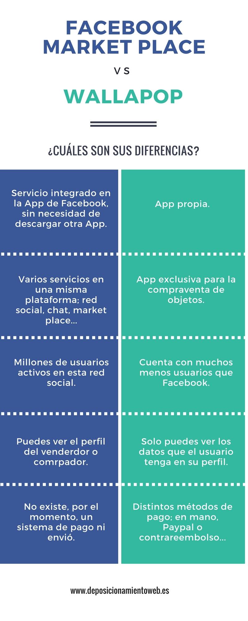Infografía sobre Facebook Market Place